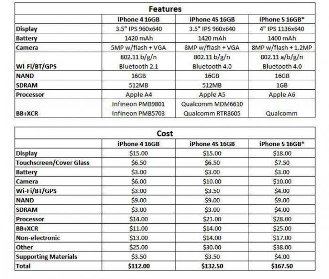 Скільки коштує новий iphone?