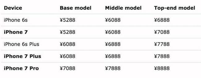 Стали відомі ціни на iphone 7, iphone 7 plus та iphone 7 pro